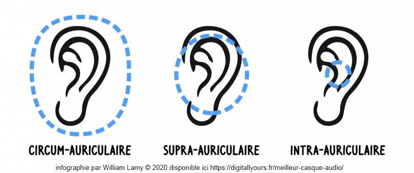 différents types de casques audio