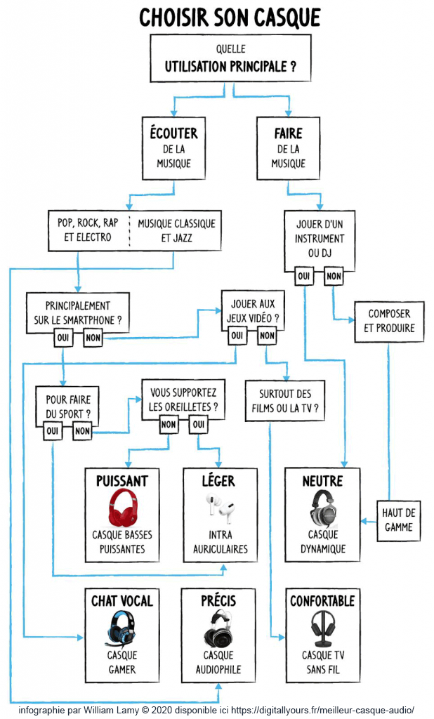 Infographie : Comment choisir son casque audio